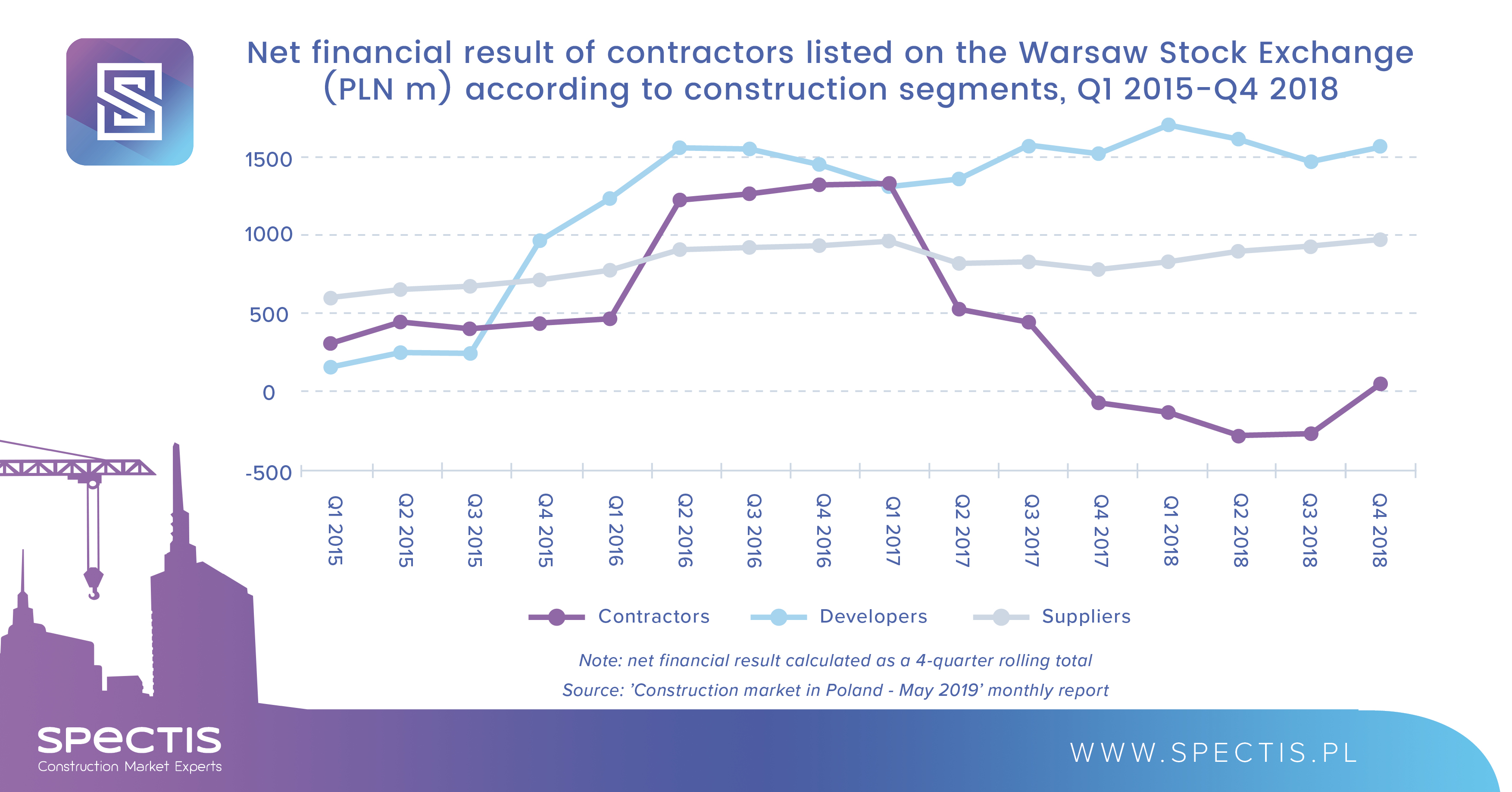 Warsaw Stock Exchange-listed construction companies saw slight improvement in profit margins in 2018