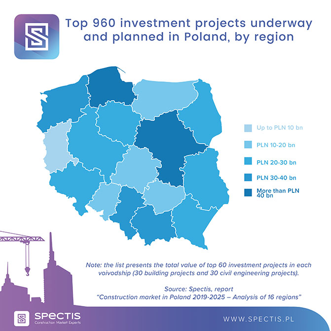 €100bn for nearly thousand large-scale projects in Poland