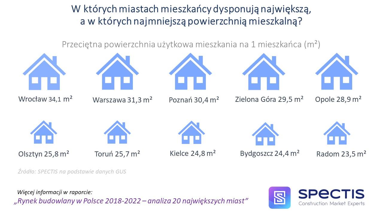 Które miasta w największym stopniu korzystają z obecnego boomu mieszkaniowego? Które miejscowości jako pierwsze odczują korektę na rynku mieszkaniowym?