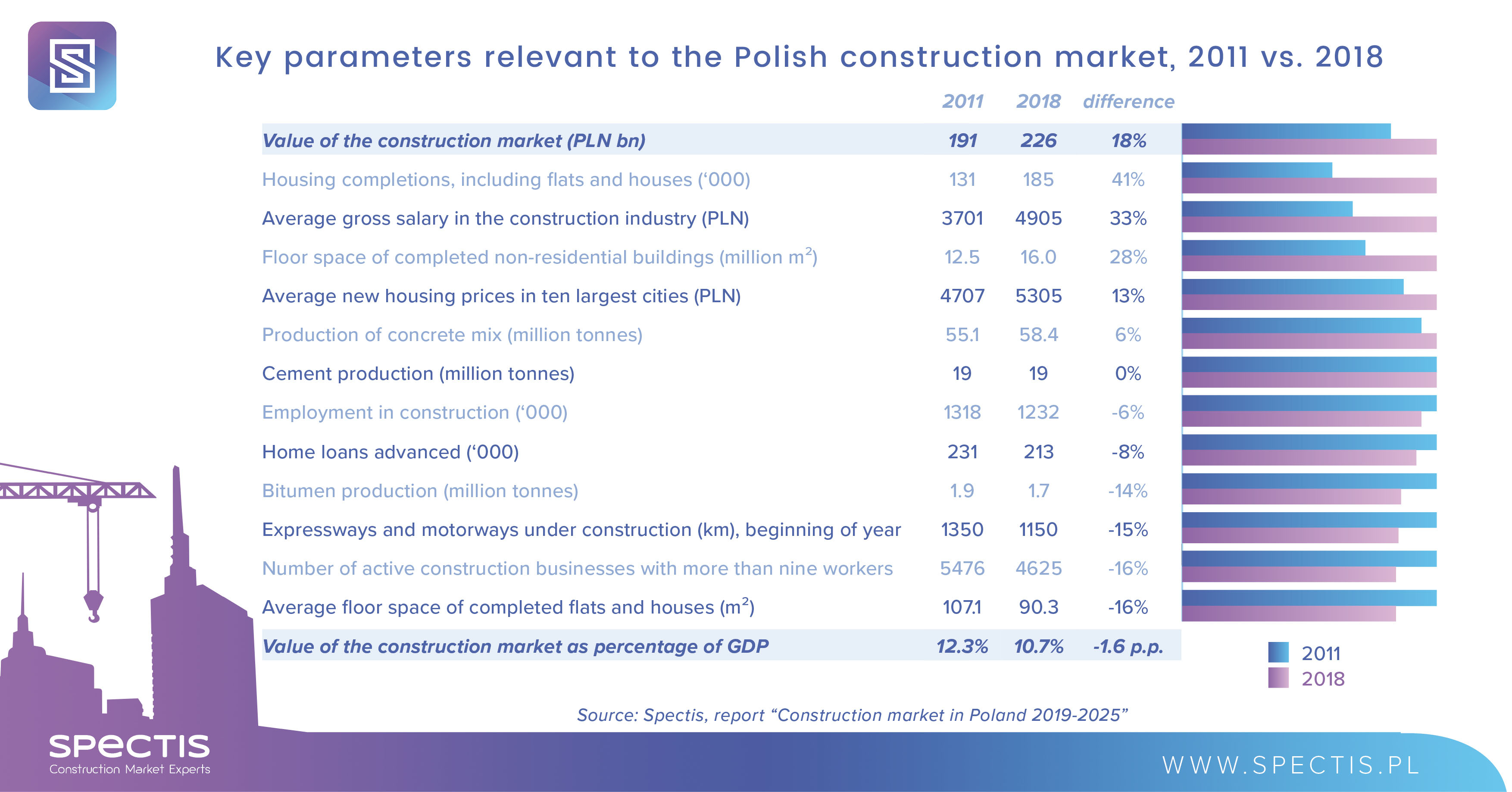 Rising prices to push the Polish construction market to new heights in 2020