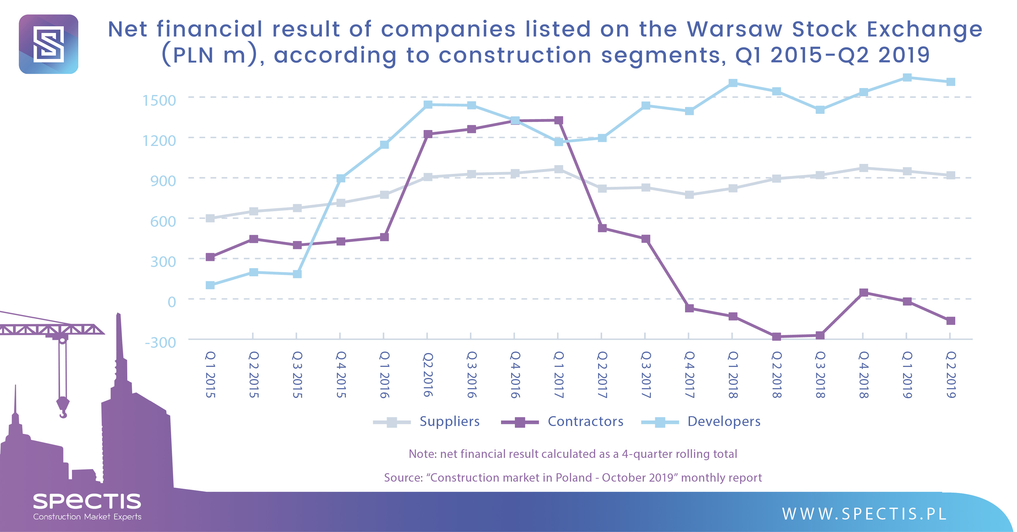WSE-listed construction companies report negative profitability in Q2 2019