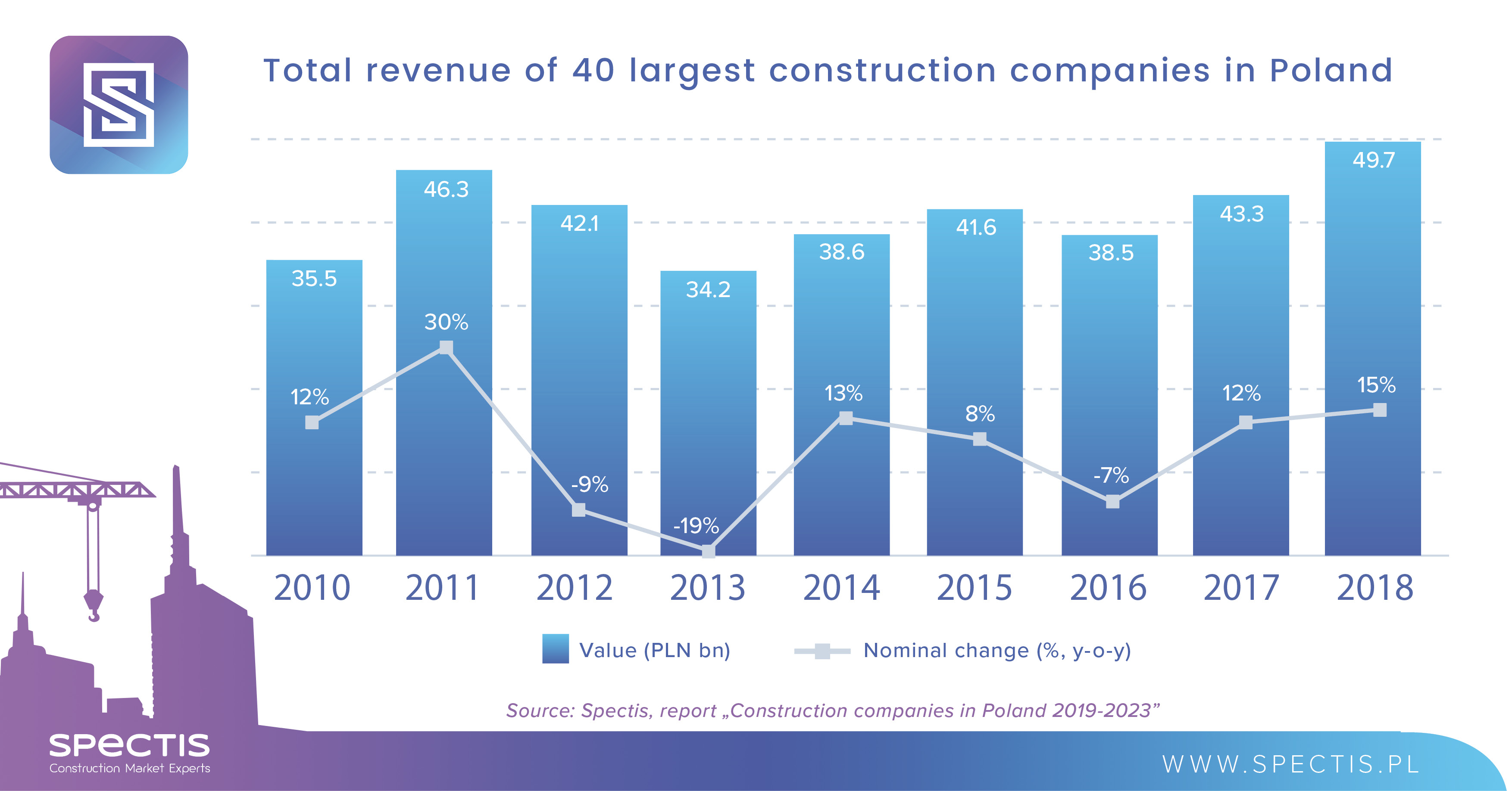 40 largest construction companies in Poland post a record PLN 50bn in revenue