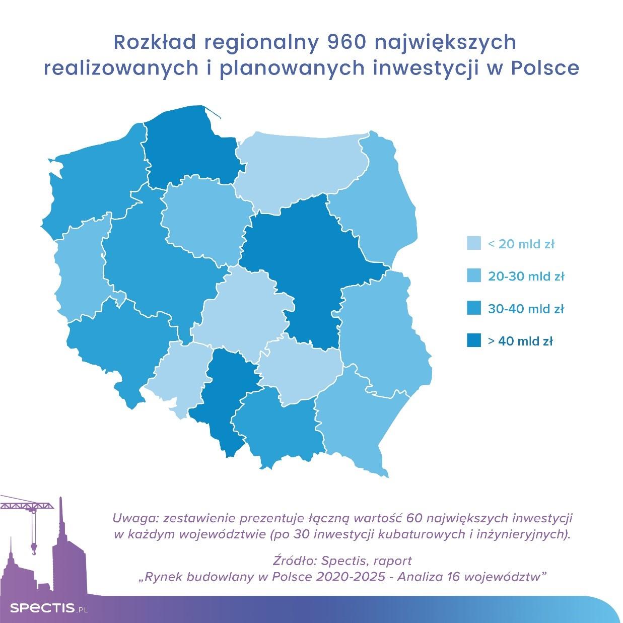 Blisko 1000 największych inwestycji w Polsce wartych 540 mld zł
