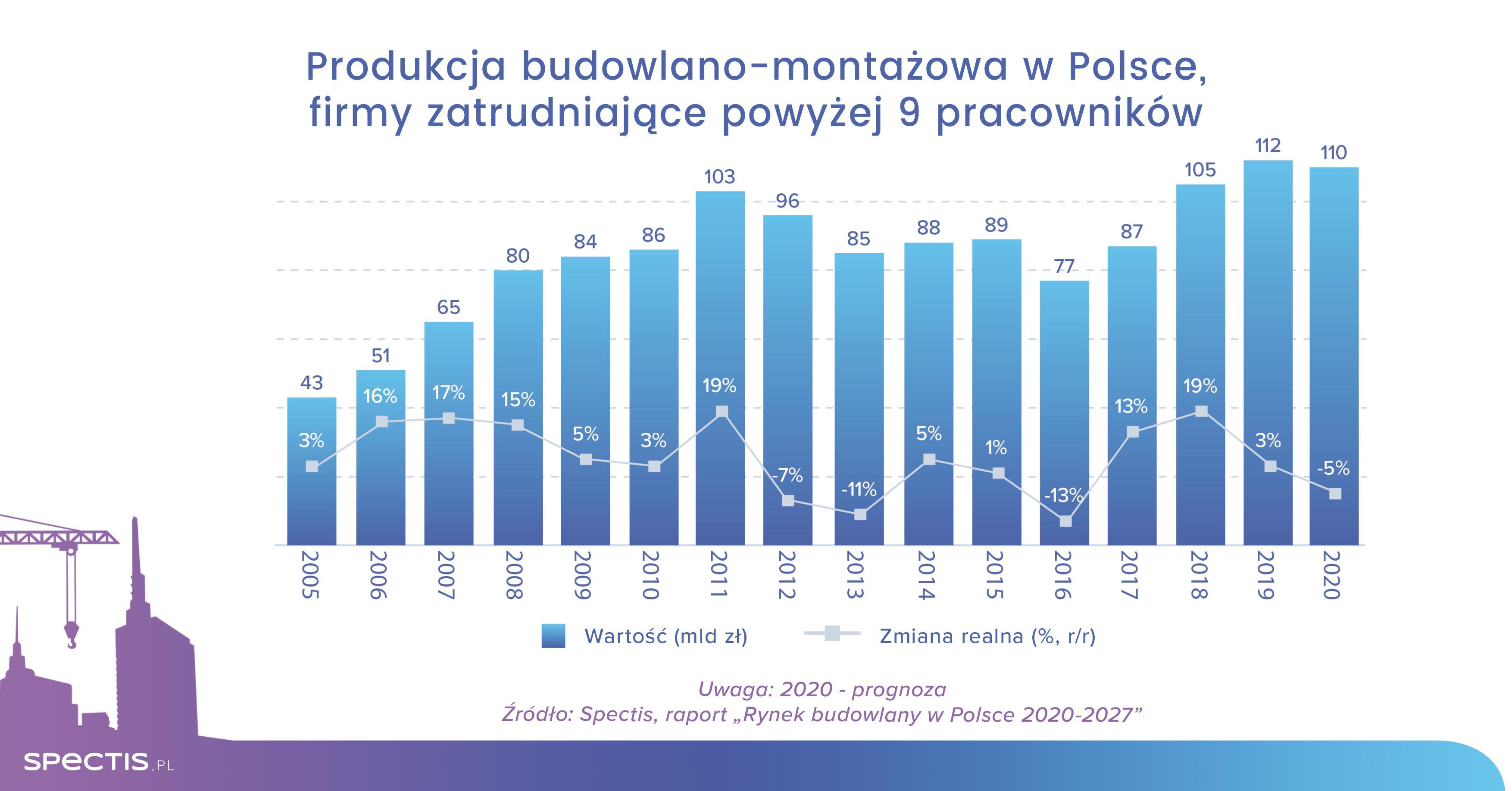 Rynek budowlany w Polsce w 2020 roku skurczy się o 3-5%