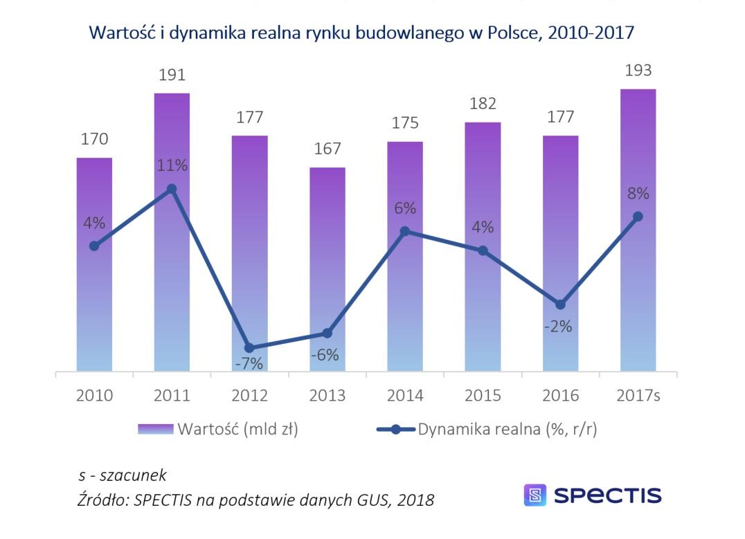 Po rekordowym roku 2017, wartość rynku budowlanego w Polsce w 2018 roku przekroczy poziom 200 mld zł